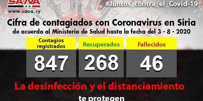 Con 38 nuevos casos infecciones, Siria reporta mayor cifra de contagios con Covid-19 en un día