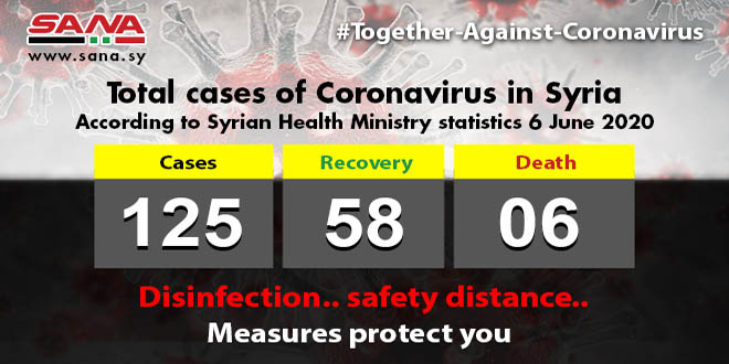 Health Ministry: 5 Coronavirus patients recover, 1 new case registered