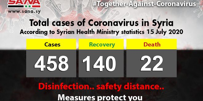 Health Ministry: 19 new coronavirus cases detected in Syria, two recover , one passes away