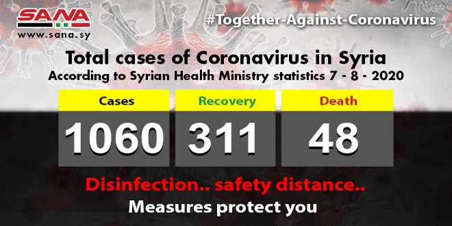 Health Ministry: 61 new Coronavirus cases registered