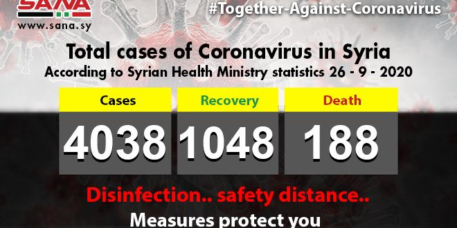 Health Ministry: 37 new Coronavirus cases registered, 20 patients recover, 3 others pass away