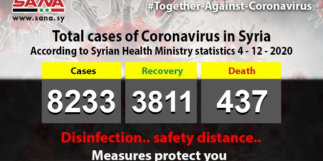 Health Ministry: 86 new Coronavirus cases registered, 63 recovers and 5 pass away