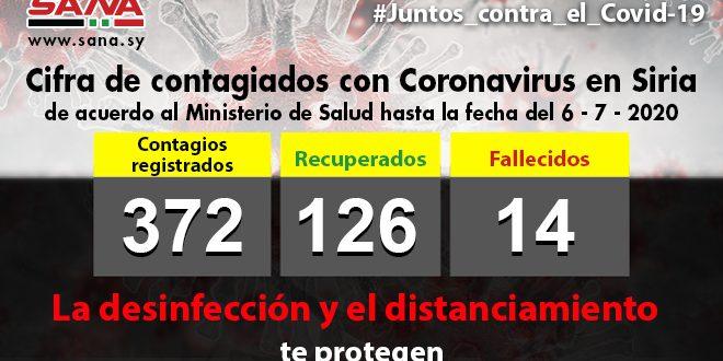 Ministerio de Salud reporta 14 nuevos casos y una muerte por Covid-19