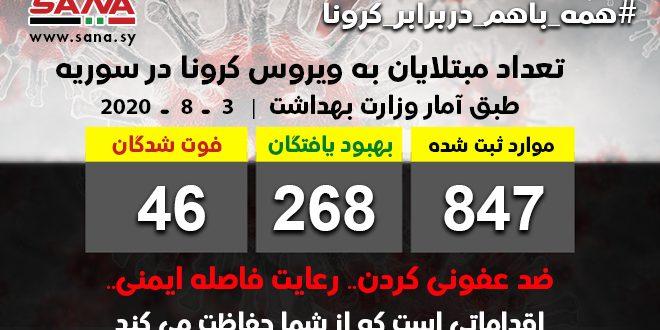 وزارت بهداشت: ثبت 38 مورد جدید ابتلا به ویروس کرونا / تا کنون 268 تن از مبتلایان بهبود یافته اند