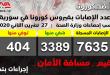 בסוריה: 93 נדבקים חדשים בווירוס הקורונה