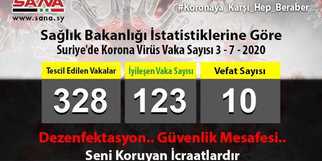 Sağlık Bakanlığı: 16 Yeni Koronavirüs Vakası Tescil Edildi.. Bir Vefat, 10 Vaka Şifa Buldu