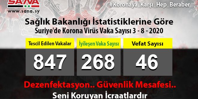 Sağlık Bakanlığı: Yeni 38 Koronavirüs, 2 Vefat, 12 De Şifa Vakası Tescil Edildi