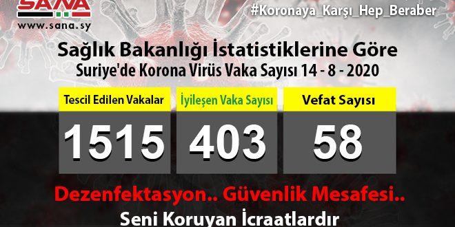 Sağlık Bakanlığı: 83 Koronavirüs, 8 Şifa, 3 Vefat Vakası