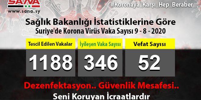 Sağlık Bakanlığı: Bugün 63 Koronavirüs, 15 Şifa Ve 2 Vefat Vakası Kaydedildi