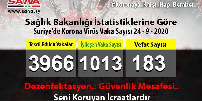 Sağlık Bakanlığı, Yeni 42 Koronavirüs, 15 Şifa ve 2 Vefat Vakası Kaydedildi