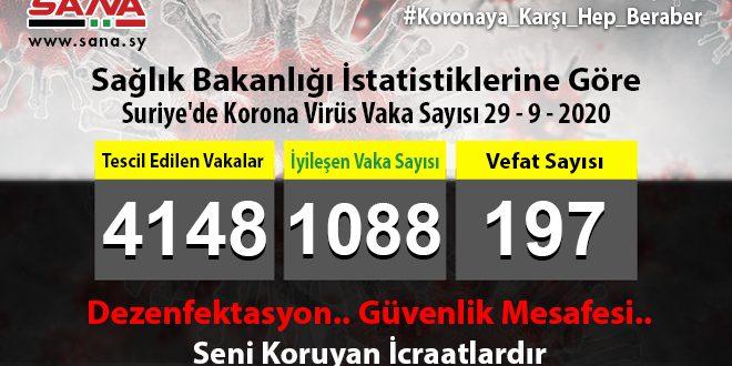 Sağlık Bakanlığı: yeni 46 Koronavirüs, 14 Şifa ve 3 Vefat Vakası Kaydedildi
