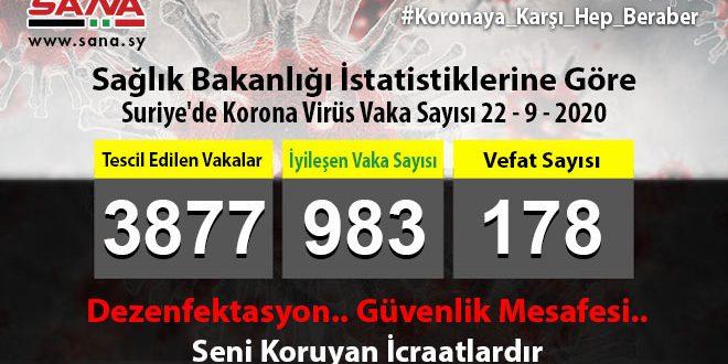Sağlık Bakanlığı: 44 Koronavirüs Vakası 20 Şifa 3 Vefat