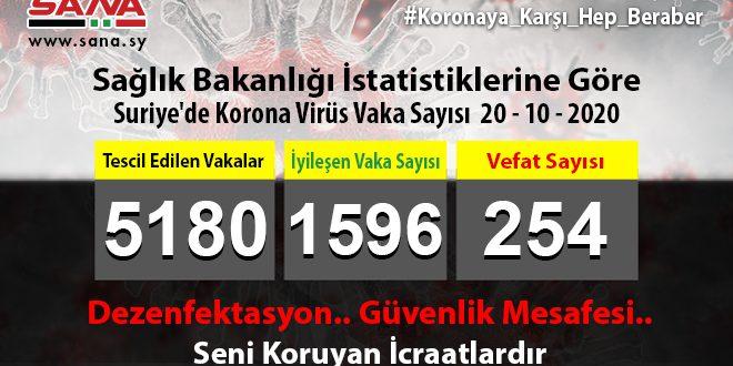 Sağlık Bakanlığı: Yeni 46 Coronavirüs 31 Şifa Ve 3 Vefat Vakası Tescil Edildi
