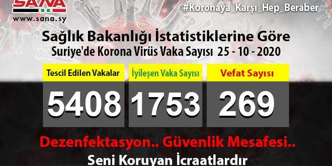 Sağlık Bakanlığı: Yeni 49 Coronavirüs 31 Şifa 2 De Vefat Vakası Tescil Edildi