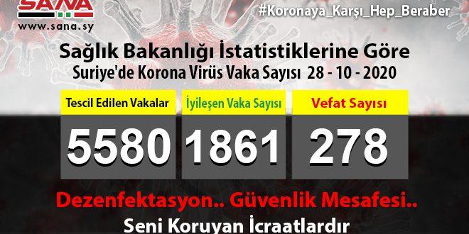 Sağlık Bakanlığı, Yeni 52 Koronavirüs, 40 Şifa ve 3 Vefat Vakası Tescil Edildi