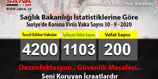 Sağlık Bakanlığı, yeni 52 Koronavirüs, 15 Şifa 3 Vefat Vakası Kaydedldi