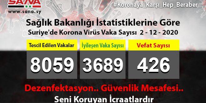 Sağlık Bakanlığı: Yeni 86 Koronavirüs, 65 Şifa, 4 Vefat Vakası Kaydedildi