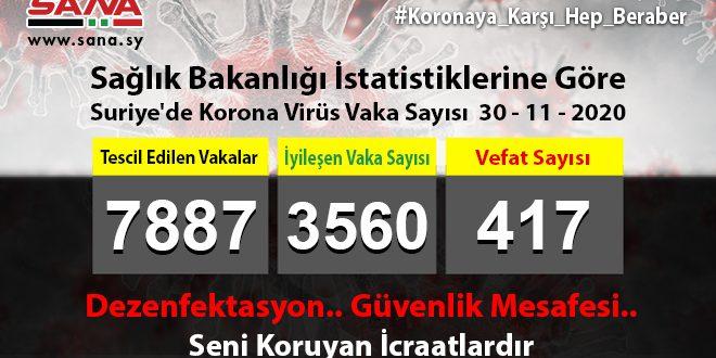 Sağlık: Yeni 90 Koronavirüs, 60 Şifa, 4 Vefat Vakası Kaydedildi