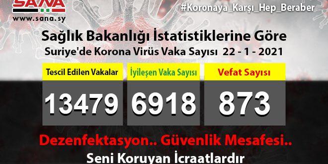 Sağlık Bakanlığı, Yeni 81 Koronavirüs, 76 Şifa, 7 Vefat Vakası Kaydedildi
