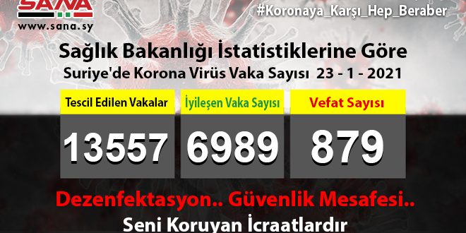 Sağlık Bakanlığı, Yeni 78 Koronavirüs, 71 Şifa, 6 Vefat Vakası Kaydedildi