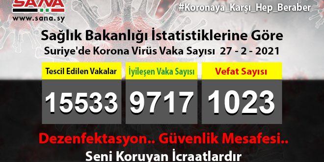 Sağlık Bakanlığı, Yeni 66 Koronavirüs, 80 Şifa, 5 Vefat Vakası Kaydedildi
