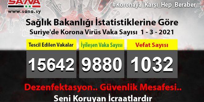 Sağlık Bakanlığı, Yeni 54 Koronavirüs, 79 Şifa, 5 Vefat Vakası Kaydedildi