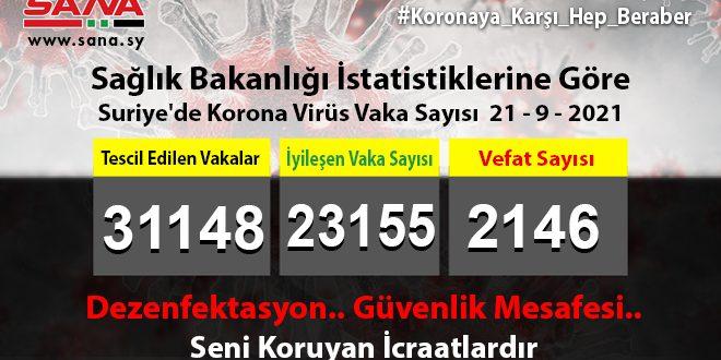 Sağlık Bakanlığı, Yeni 235 Koronavirüs, 62 Şifa 10 Vefat Vakası Kaydedildi